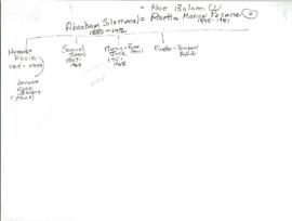Abraham Silverman Family Tree Diagram