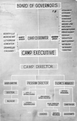 Organizational chart for B'nai B'rith Camp